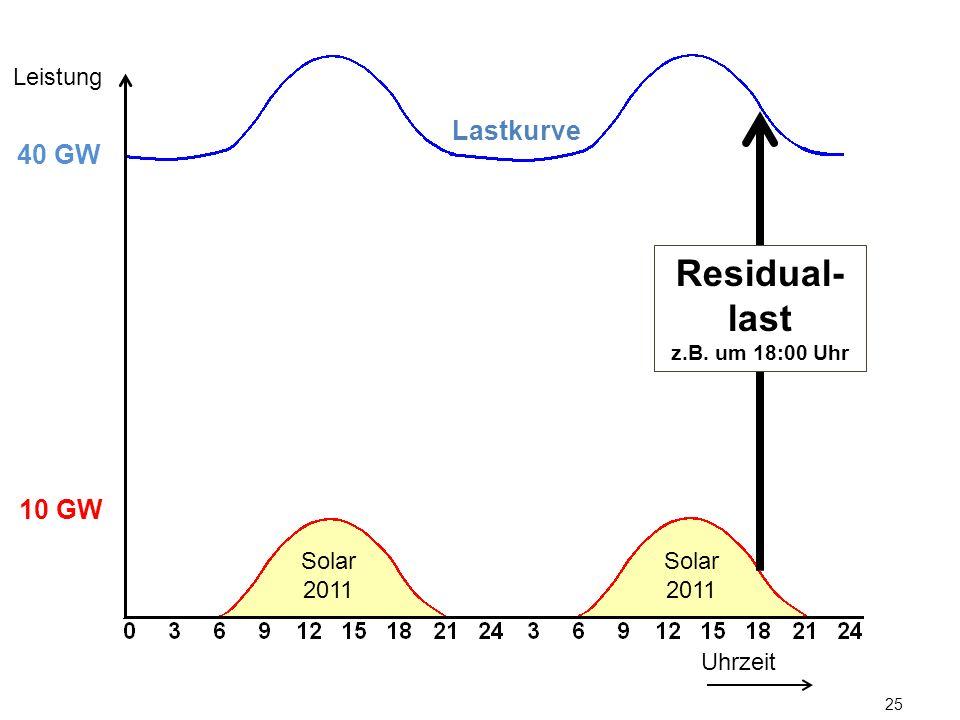 Leistung Lastkurve. 40 GW. Residual-last. z.B. um 18:00 Uhr. 10 GW.