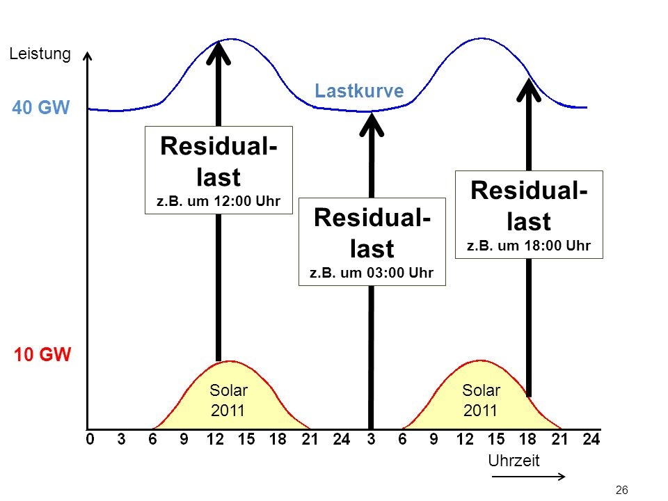 Residual-last Residual-last Residual-last