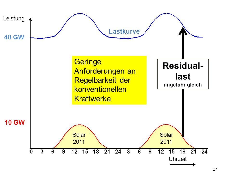 Leistung Lastkurve. 40 GW. Geringe Anforderungen an Regelbarkeit der konventionellen Kraftwerke. Residual-last.