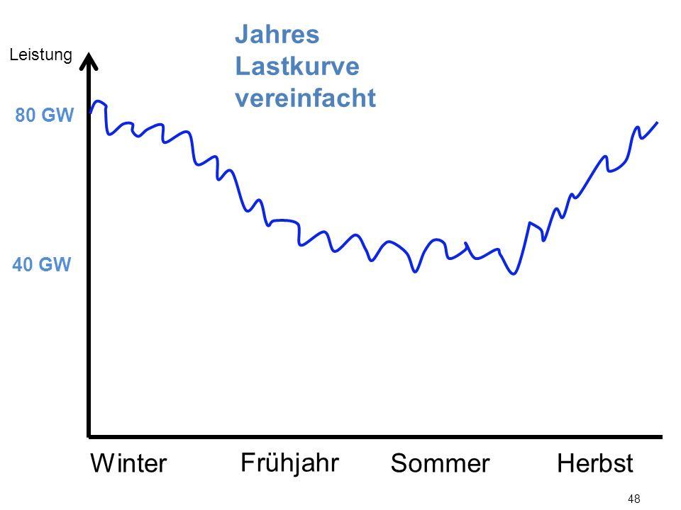 Jahres Lastkurve vereinfacht Winter Frühjahr Sommer Herbst 80 GW 40 GW