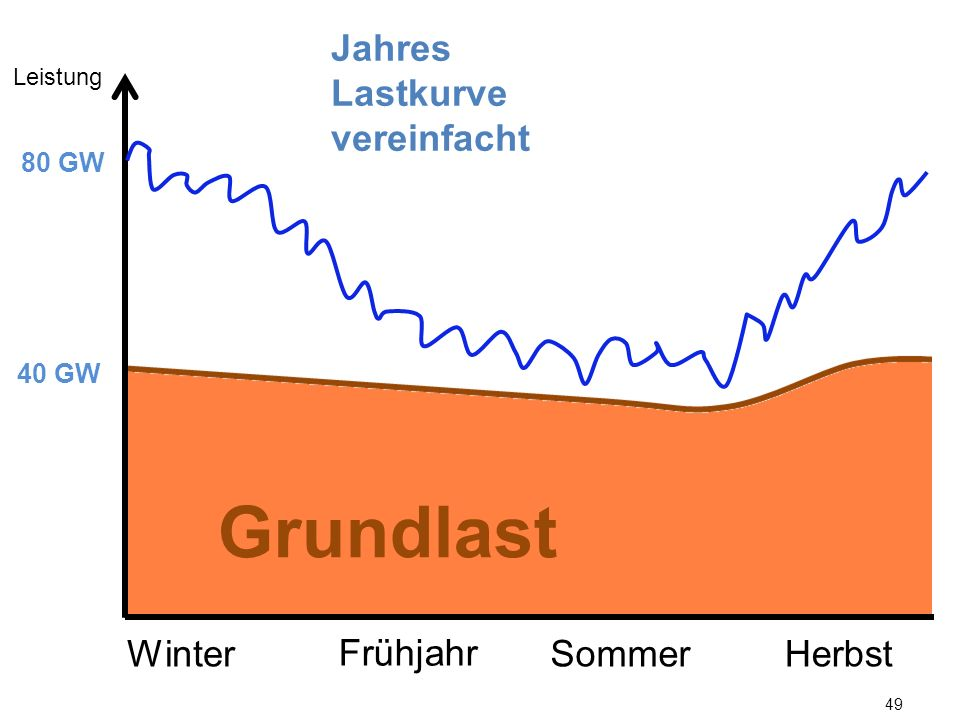 Grundlast Jahres Lastkurve vereinfacht Winter Frühjahr Sommer Herbst