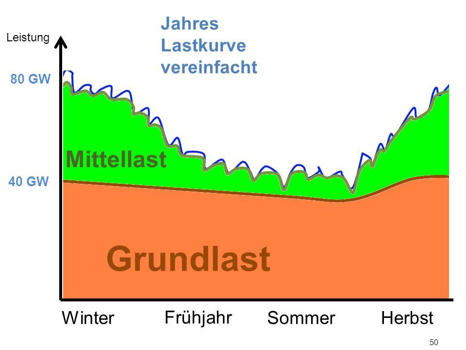 Grundlast Mittellast Jahres Lastkurve vereinfacht Winter Frühjahr