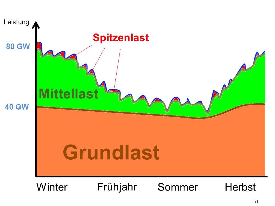 Grundlast Mittellast Spitzenlast Winter Frühjahr Sommer Herbst 80 GW