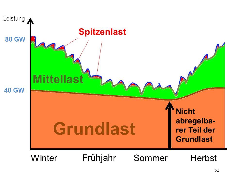 Grundlast Mittellast Spitzenlast Winter Frühjahr Sommer Herbst