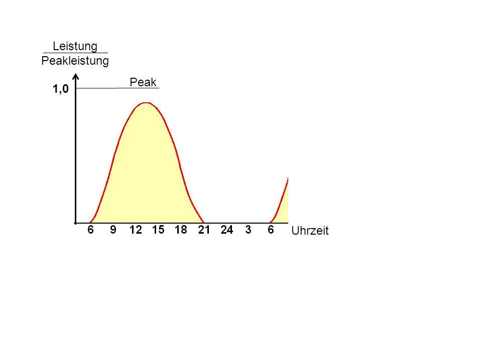 Leistung Peakleistung