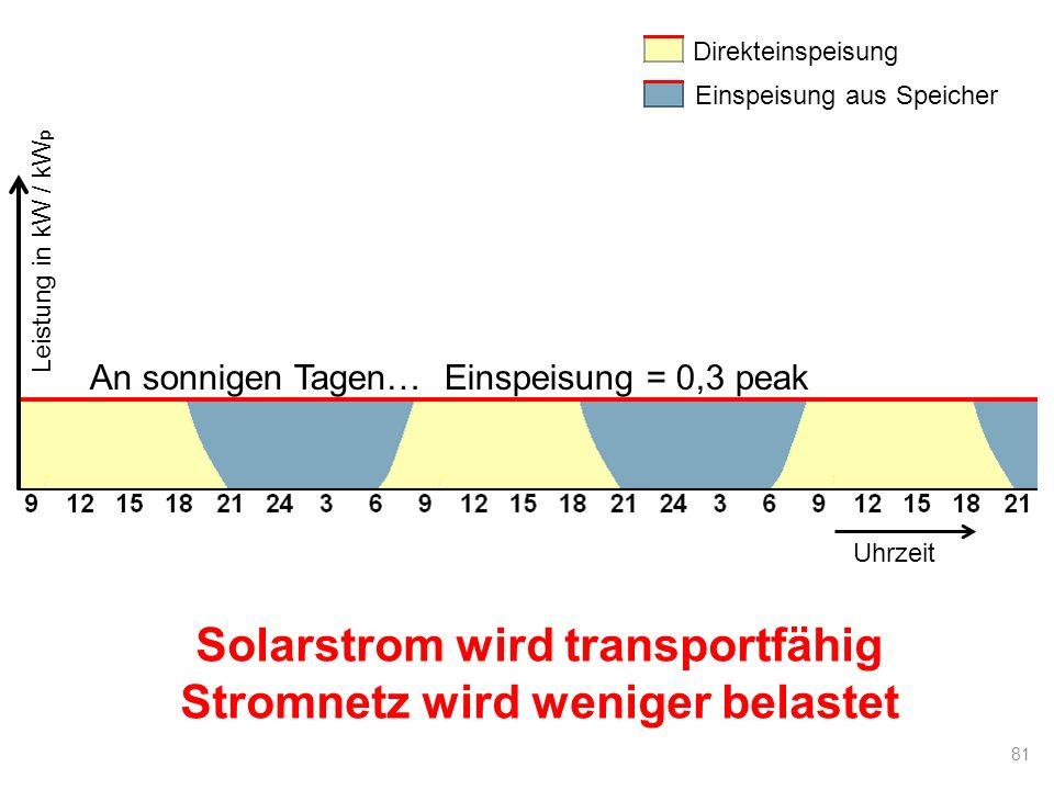 Solarstrom wird transportfähig Stromnetz wird weniger belastet