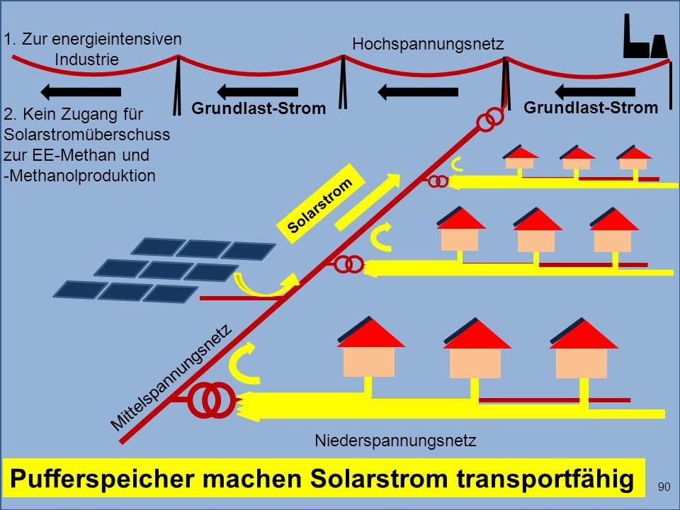 Pufferspeicher machen Solarstrom transportfähig