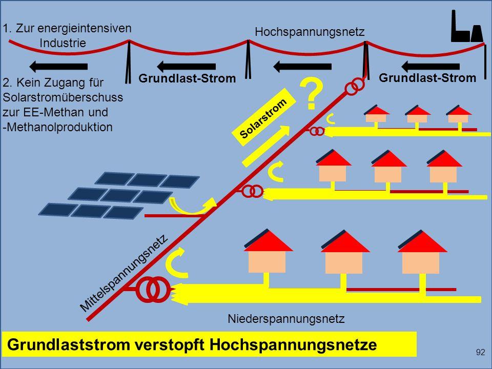 Grundlaststrom verstopft Hochspannungsnetze