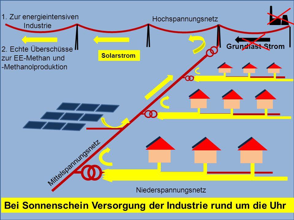 Bei Sonnenschein Versorgung der Industrie rund um die Uhr
