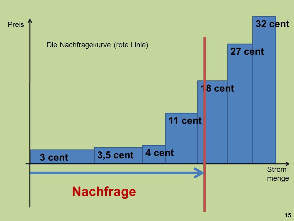 32 cent Preis. Die Nachfragekurve (rote Linie) 27 cent. 18 cent. 11 cent. 4 cent. 3,5 cent. 3 cent.