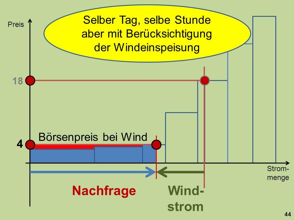 Selber Tag, selbe Stunde aber mit Berücksichtigung der Windeinspeisung