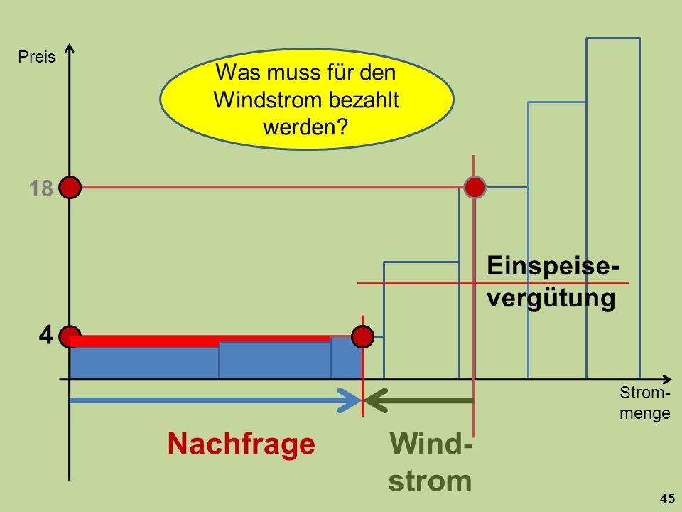 Was muss für den Windstrom bezahlt werden