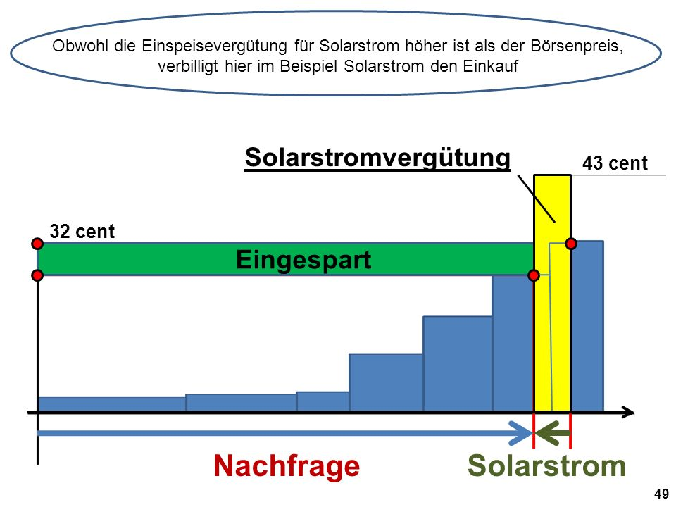 Nachfrage Solarstrom Solarstromvergütung Eingespart