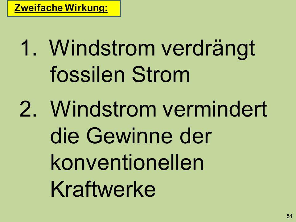 Windstrom verdrängt fossilen Strom 2. Windstrom vermindert