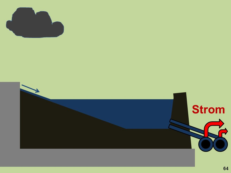 Strom Das Staubecken leert sich dabei schneller als im bisher üblichen Grundlastbetrieb. 64