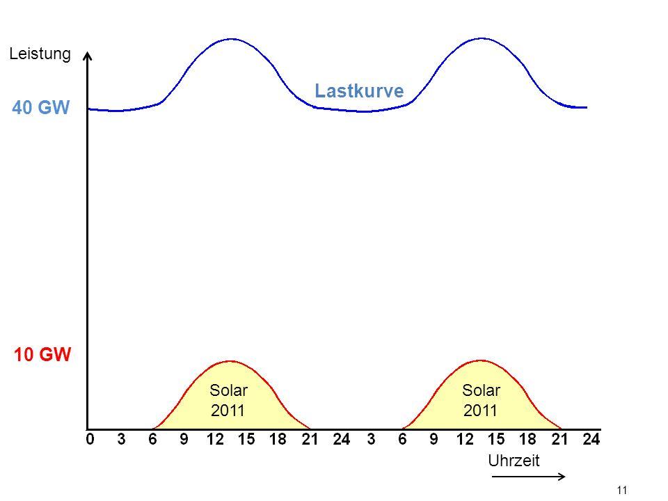 Leistung Lastkurve. 40 GW. 10 GW. Solarenergie verringerte an sonnigen Tagen den Regelbedarf konventioneller Kraftwerke.