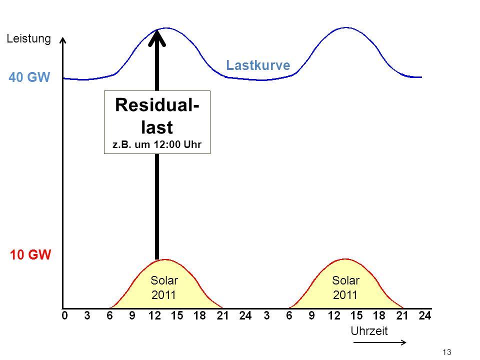 Leistung Lastkurve. 40 GW. Residual-last. z.B. um 12:00 Uhr. 10 GW.