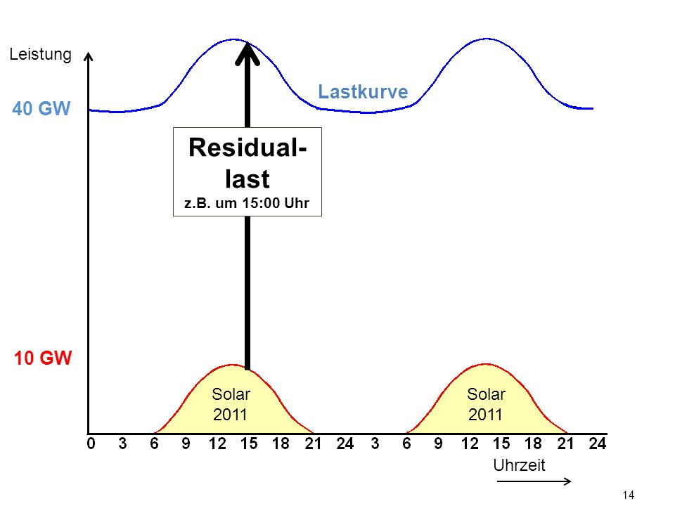 Leistung Lastkurve. 40 GW. Residual-last. z.B. um 15:00 Uhr. 10 GW.