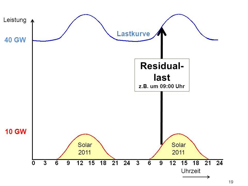 Leistung Lastkurve. 40 GW. Residual-last. z.B. um 09:00 Uhr. 10 GW.