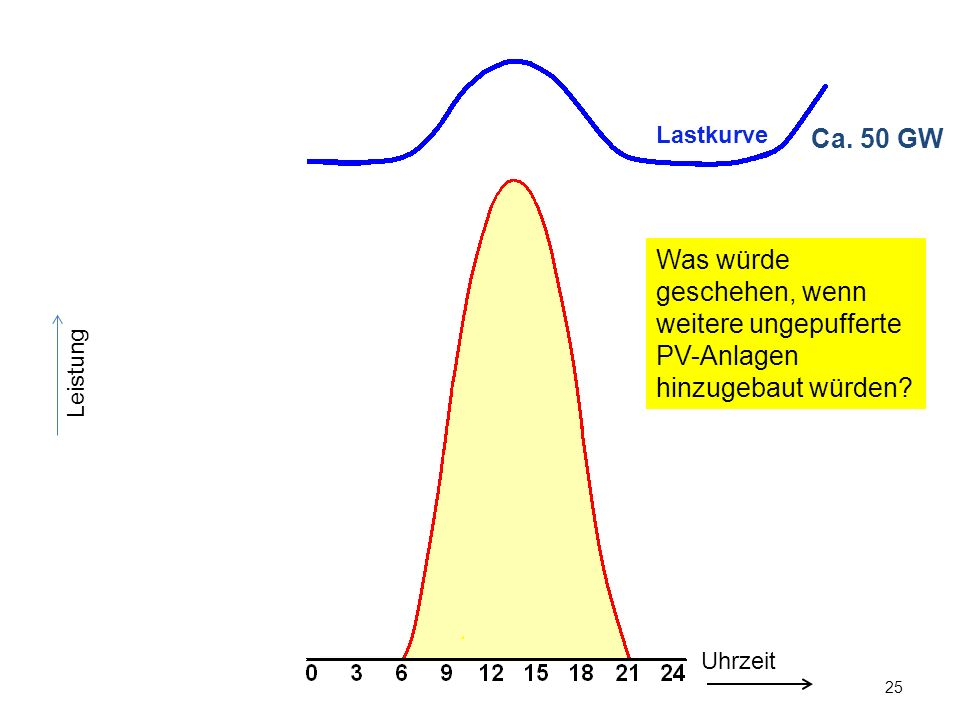 Lastkurve Ca. 50 GW. Was würde geschehen, wenn weitere ungepufferte PV-Anlagen hinzugebaut würden