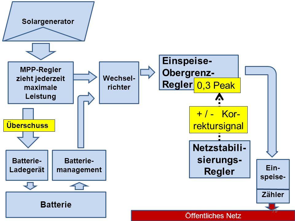 Netzstabili-sierungs-Regler