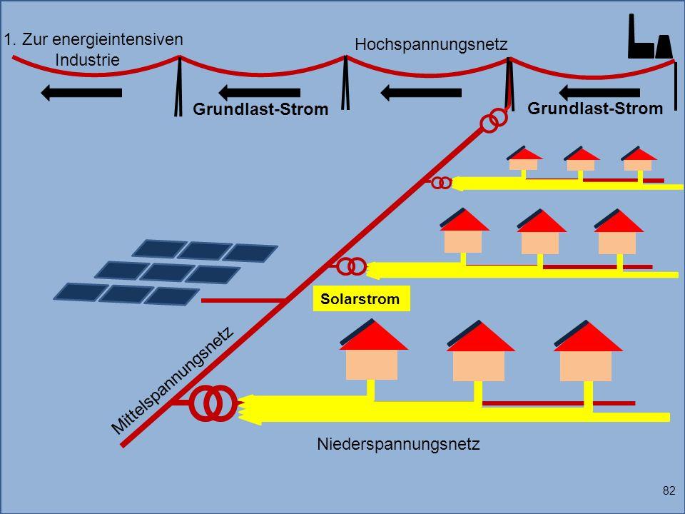 1. Zur energieintensiven Industrie