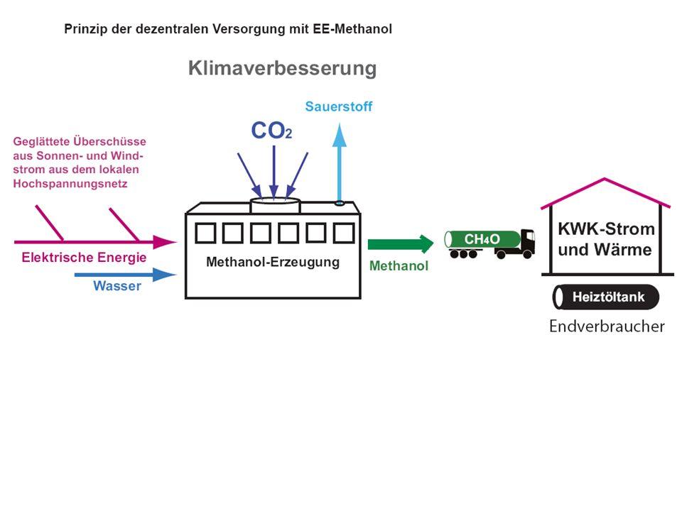 Herstellung von Methanol mit Hilfe vergleichmäßigter Solar- und Windenergie-Überschüsse aus dem CO2 der Atmosphäre