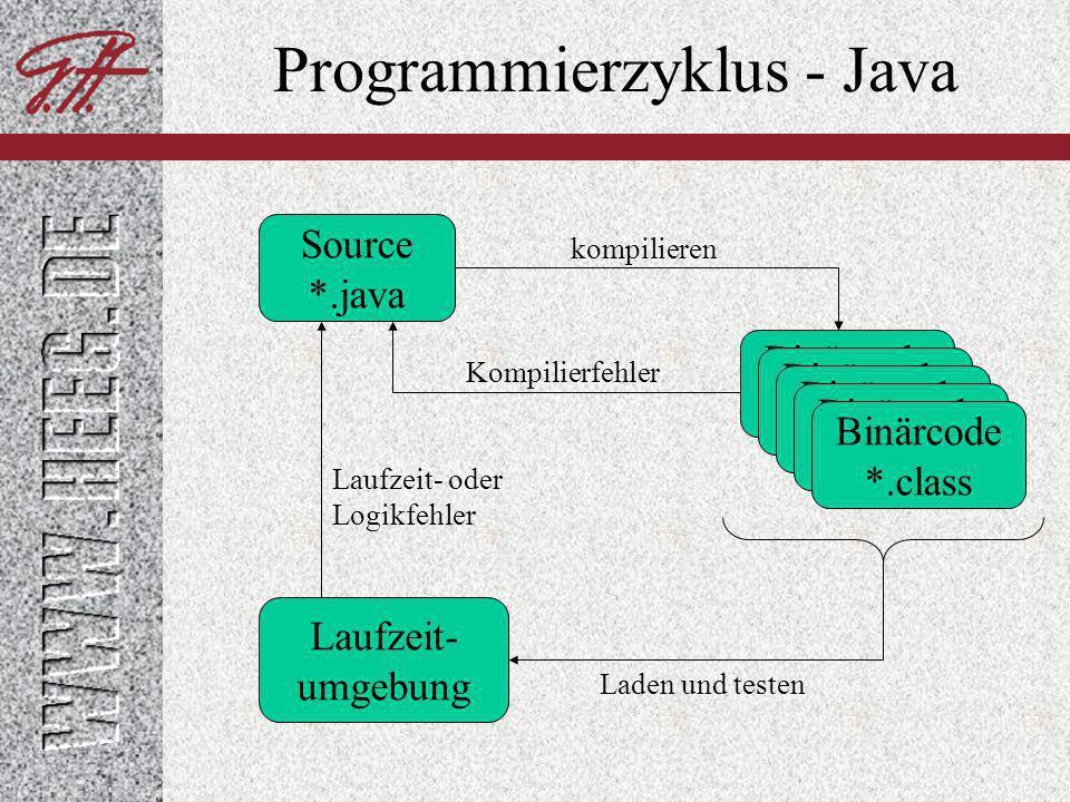 Programmierzyklus - Java