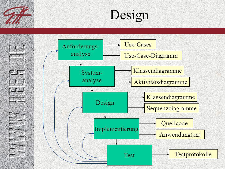 Design Use-Cases Anforderungs- analyse Use-Case-Diagramm
