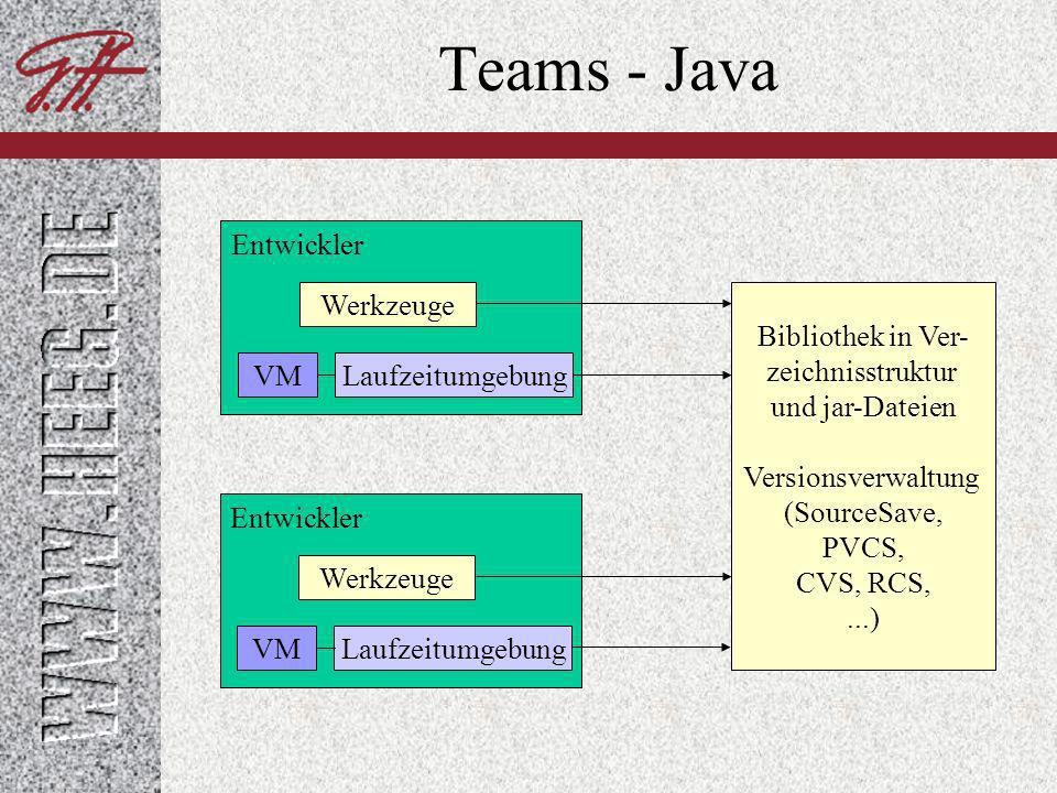 Teams - Java Entwickler Werkzeuge Bibliothek in Ver- zeichnisstruktur