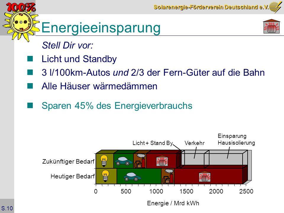 Energieeinsparung Stell Dir vor: Licht und Standby