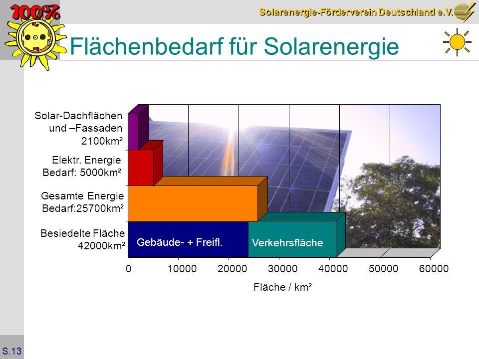 Flächenbedarf für Solarenergie
