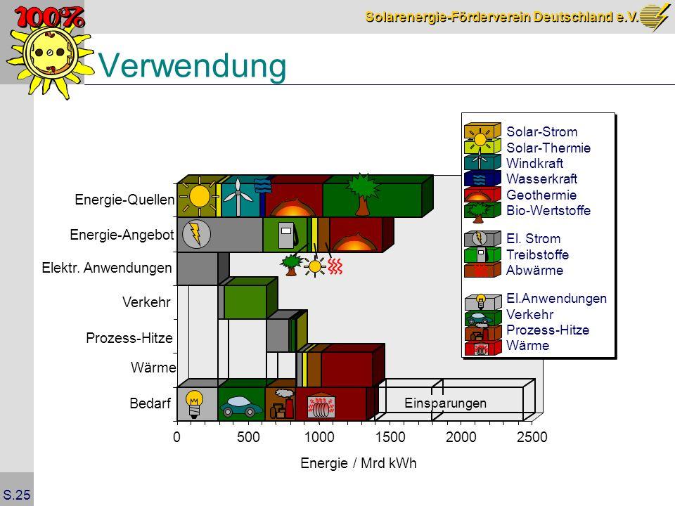 Verwendung Energie-Quellen Energie-Angebot Elektr. Anwendungen Verkehr