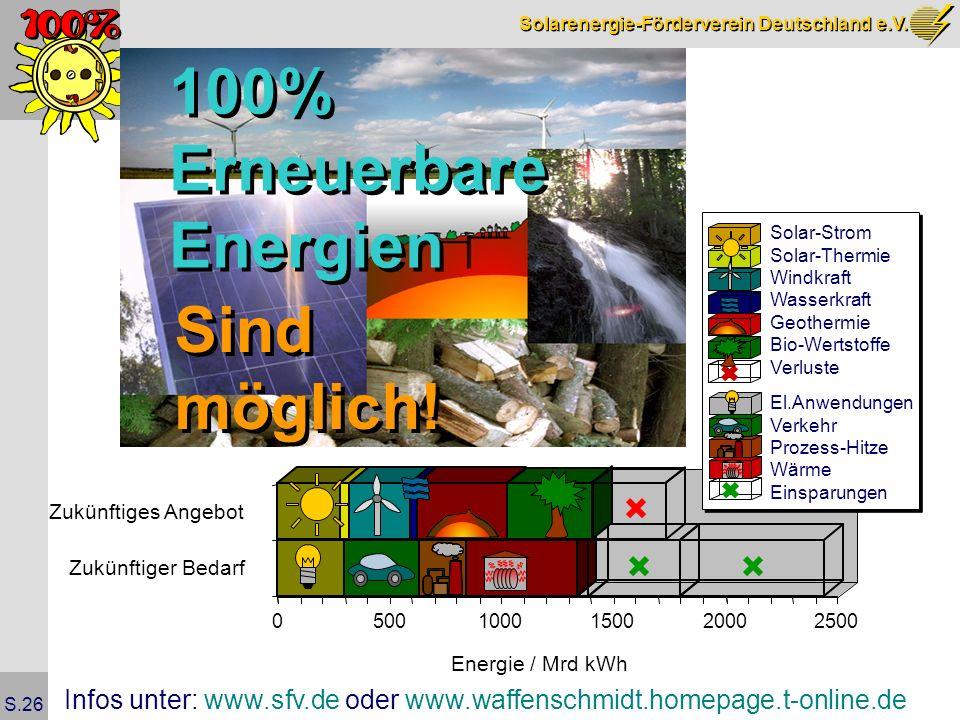 100% Erneuerbare Energien Sind möglich!