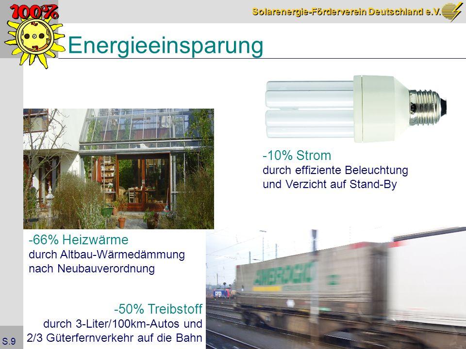 Energieeinsparung -10% Strom -66% Heizwärme -50% Treibstoff