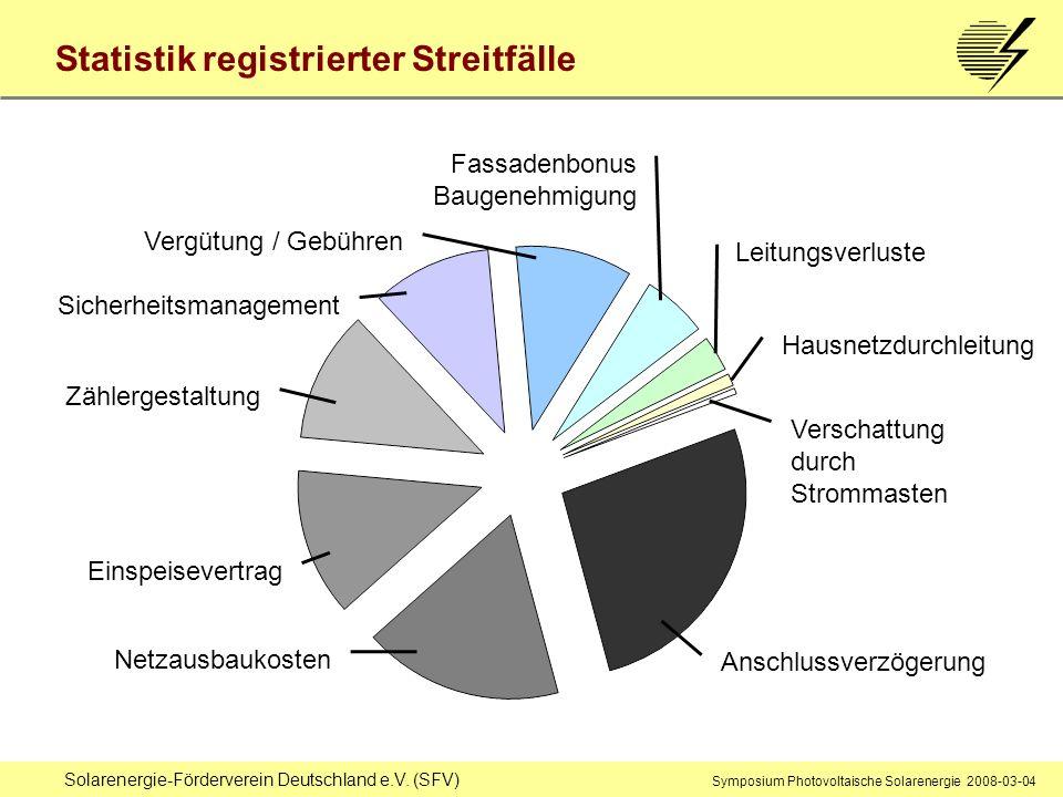 Statistik registrierter Streitfälle