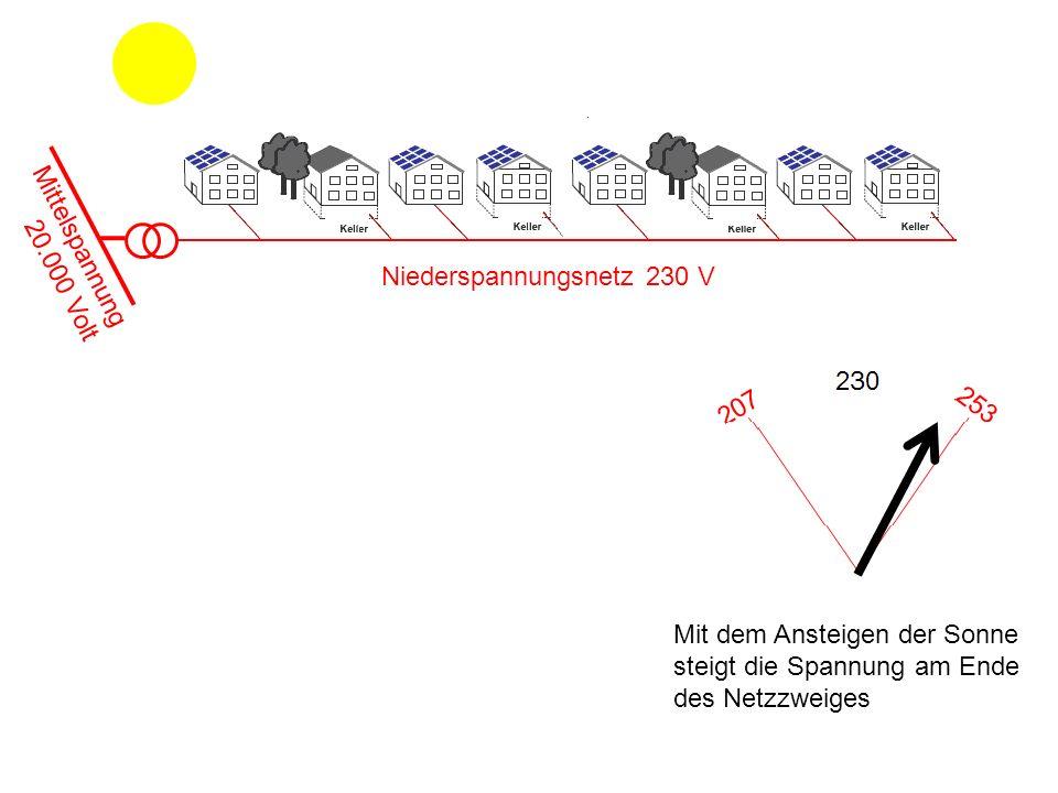 Mittelspannung 20.000 Volt. Niederspannungsnetz 230 V.