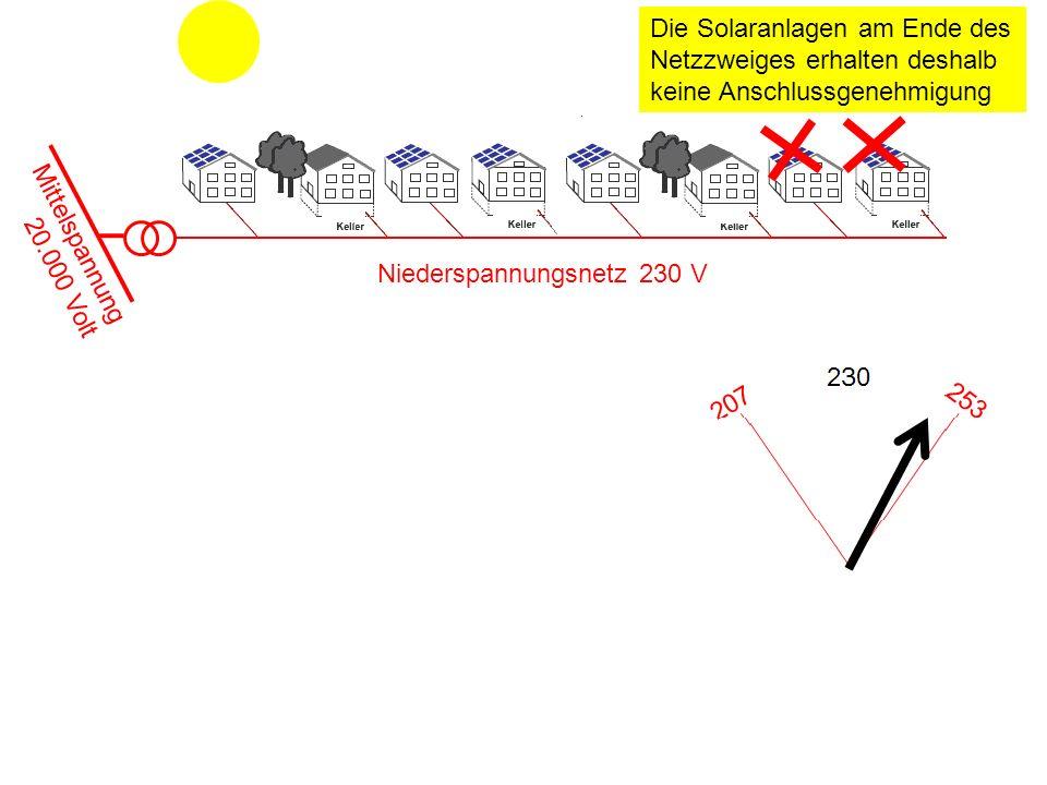 Die Solaranlagen am Ende des Netzzweiges erhalten deshalb keine Anschlussgenehmigung