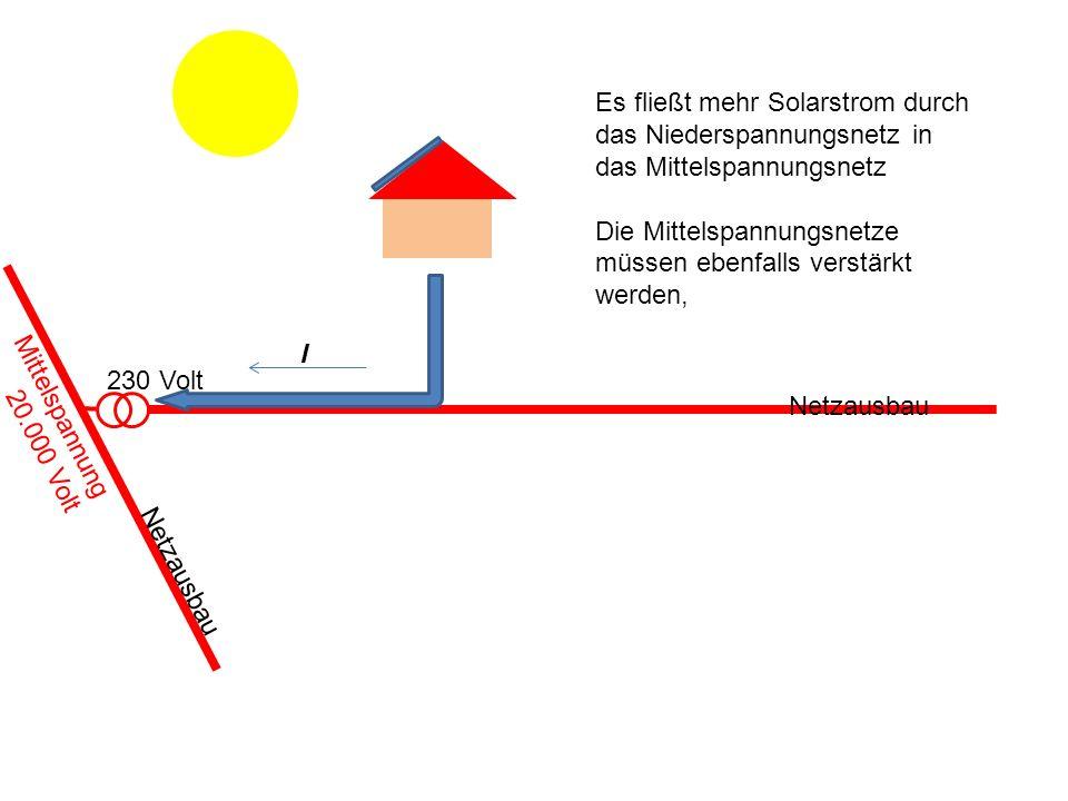 Es fließt mehr Solarstrom durch das Niederspannungsnetz in das Mittelspannungsnetz