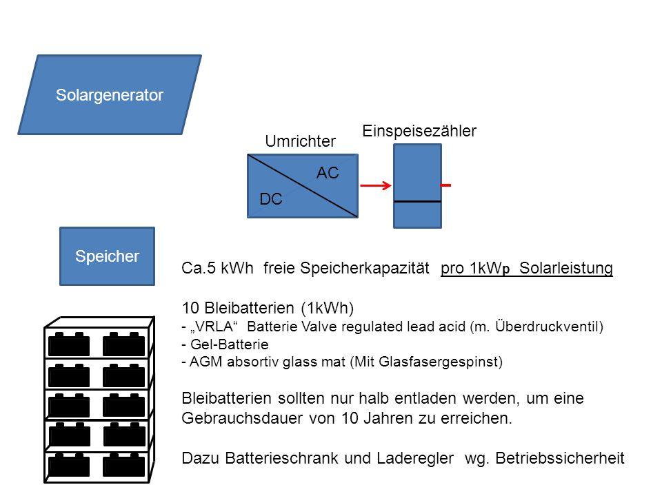Ca.5 kWh freie Speicherkapazität pro 1kWp Solarleistung