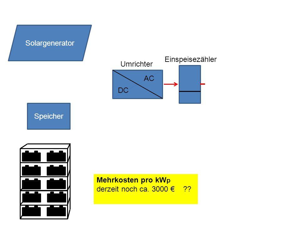 Solargenerator Einspeisezähler. Umrichter. AC.