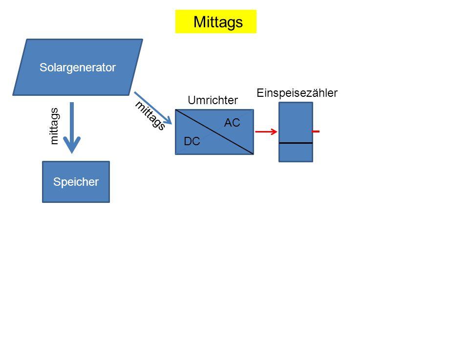 Mittags Solargenerator Einspeisezähler Umrichter mittags mittags AC DC