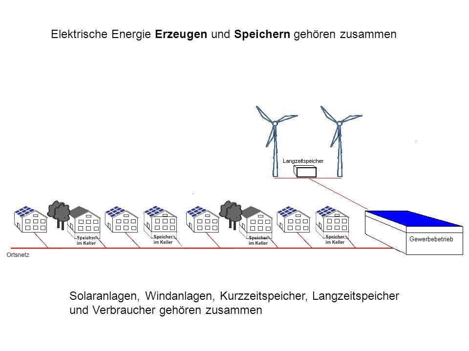 Elektrische Energie Erzeugen und Speichern gehören zusammen