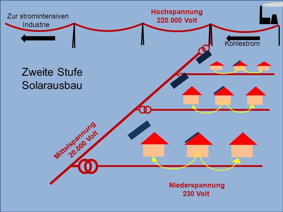 Zweite Stufe Solarausbau