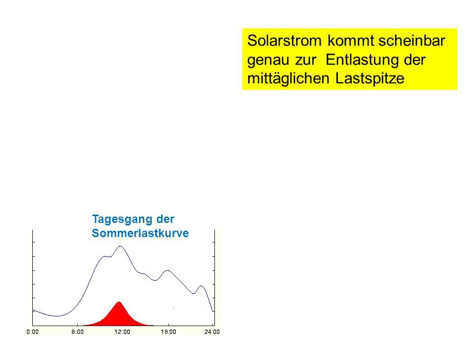 Solarstrom kommt scheinbar genau zur Entlastung der mittäglichen Lastspitze