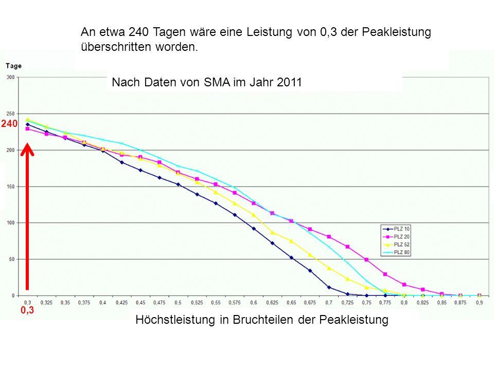 Nach Daten von SMA im Jahr 2011