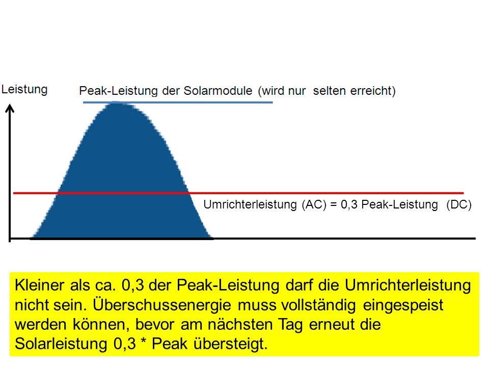 Umrichterleistung (AC) = 0,3 Peak-Leistung (DC)