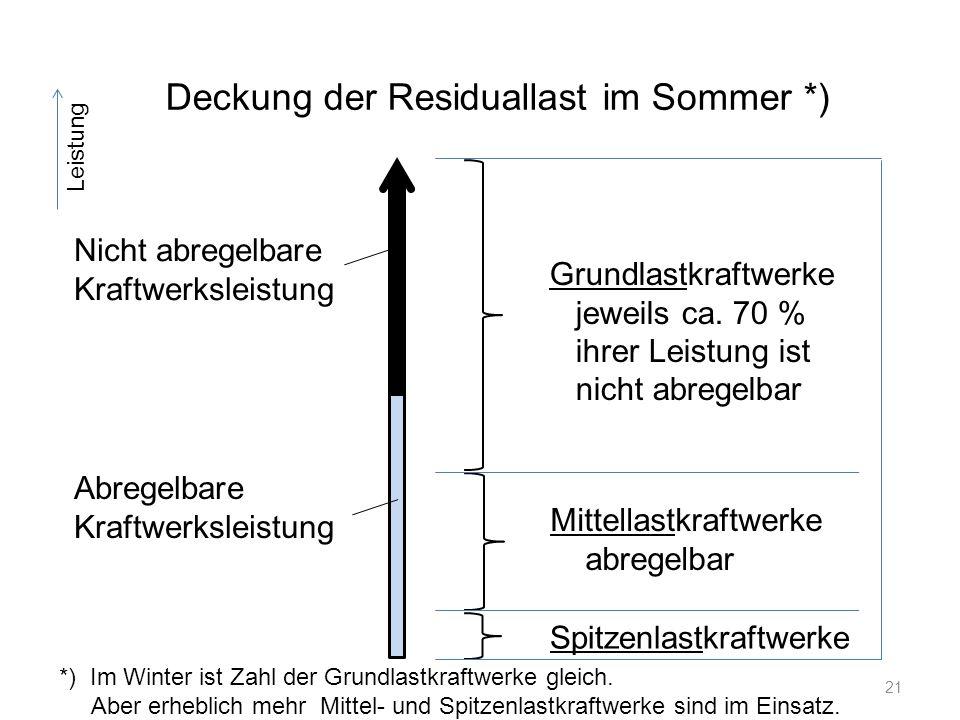 Deckung der Residuallast im Sommer *)