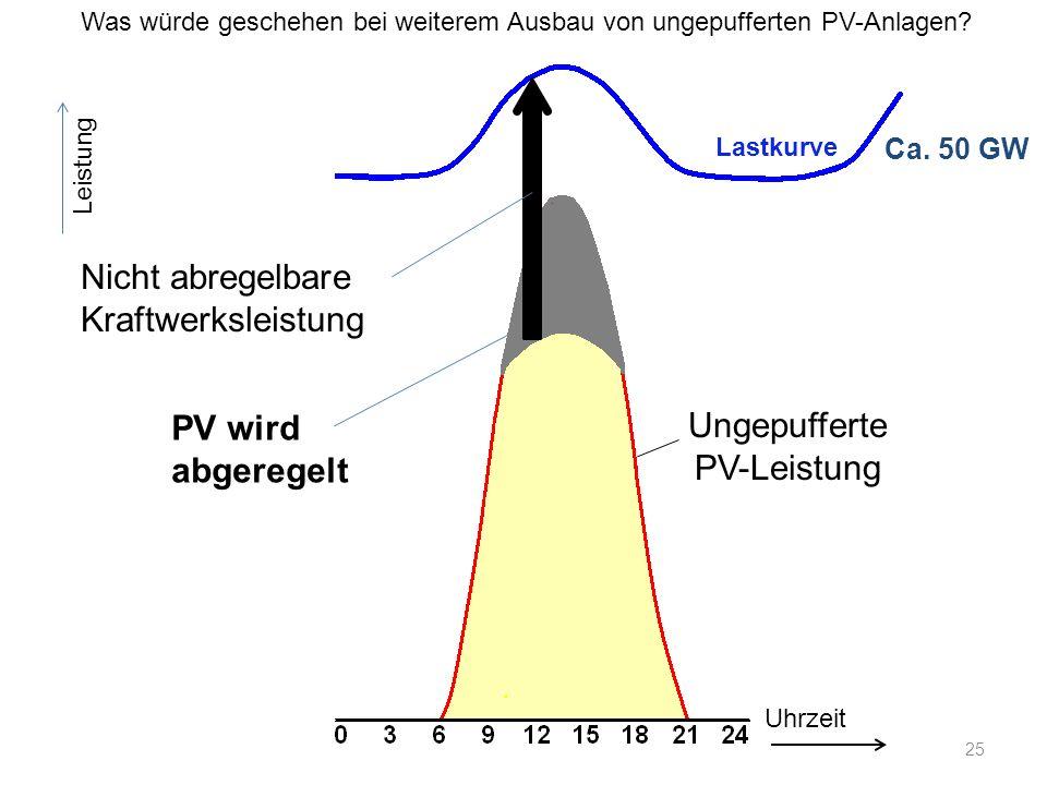 Ungepufferte PV-Leistung