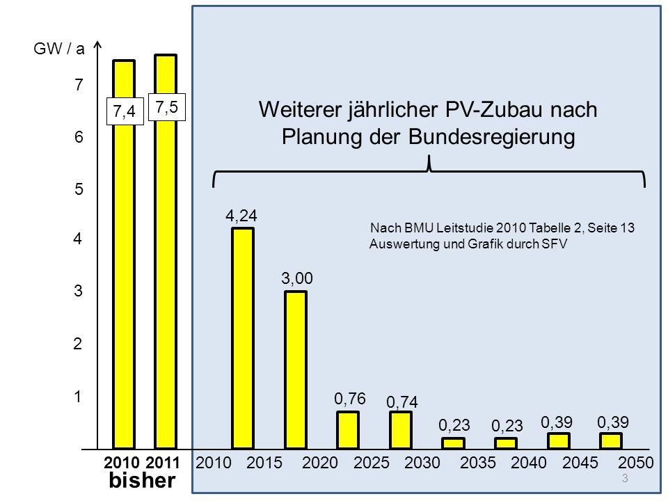 Weiterer jährlicher PV-Zubau nach Planung der Bundesregierung